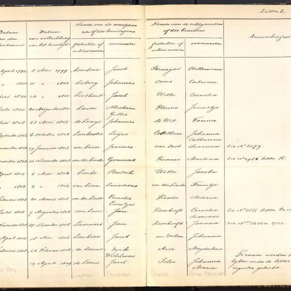 Alphabetical registry of marriages, Tholen, 1704-1810, sheet 86